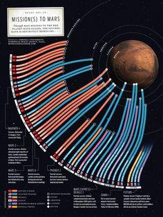 @Beverley Sinton Mars mission landed 6 August 2012
