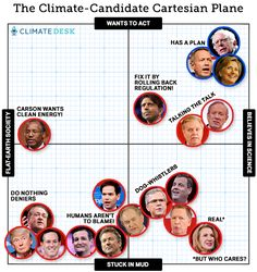 This Chart Shows Where All the Candidates Stand on the World's Biggest Issue | Mother Jones