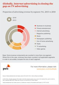 Global data insights | Media Outlook: PwC