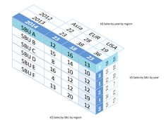 Three dimensional tables in Excel – User Friendly Computer Technology, Computer Science, Computer Tips, Computer Projects, Microsoft Excel, Microsoft Office, Internet, Excel For Beginners, Excel Hacks