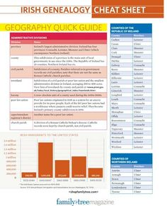 Irish Genealogy Cheat Sheet | ShopFamilyTree