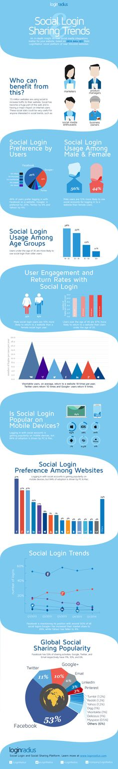 Social Login and Sharing Trends, Q1, 2014 #infographic