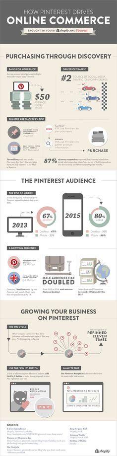 How Pinterest Drives Online Commerce [Infographic]