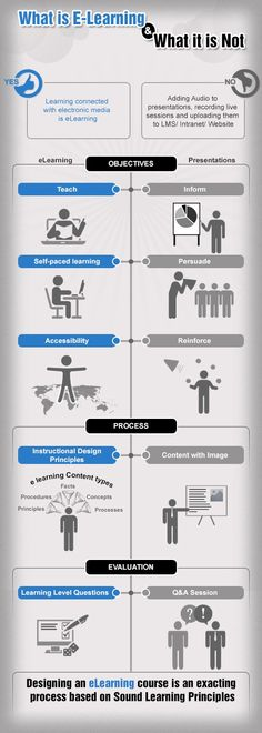 We all have some idea about eLearning and use different definitions and apply it in different situations. We also reap different benefits from it. In this infographic, we will be revisiting the basics about what eLearning is and what it is NOT....