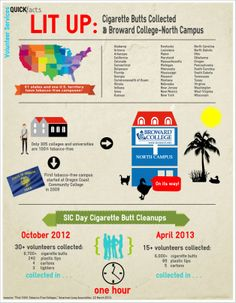 Reuse or Edit this infographic using the link below http://www.easel.ly/create/?id=https://s3.amazonaws.com/easel.ly/all_easels/140729/CigaretteButtNorthCampusInfo&key=pri