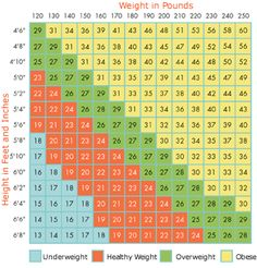 1000 Images About Healthy Weight Charts On Pinterest