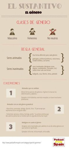 Substantives in Spanish. Spanish for beginners. Study Spanish with this nice article where we added a clear inforgraphic. Teach Me Spanish, Study Spanish, Spanish Grammar, Spanish Language Learning, Spanish Teacher, Spanish Classroom, Spanish Alphabet, Spanish Vocabulary, Spanish Basics