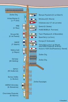 Ponton du Véndée Globe 2012