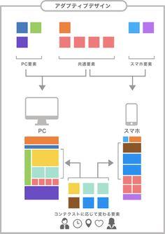 これからのスマホ対応。アダプティブデザイン、レスポンシブWebデザイン、動的配信 | Web担当者Forum