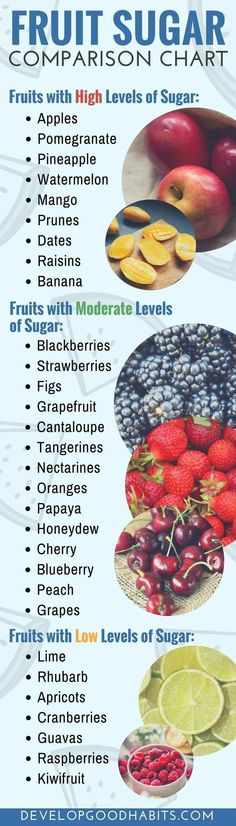 Fruit sugar comparison chart for diabetes diabetics and those trying to limit sugar for purposes of a diet or healthy lifestyle. Care Skin Condition and Treatment Oil Makeup Mcdonalds, Banana Fruit, Cure Diabetes Naturally, Sugar Intake, Gluten, Different Fruits, Blood Sugar Levels, The Fresh, The Help