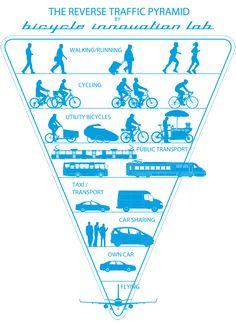 Reverse Traffic Pyramid