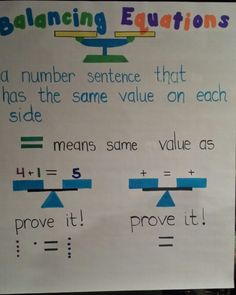 Balanced equations anchor chart