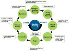 Evidence-Based Design Accreditation and Certification ...