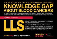 LLS is the largest voluntary health organization dedicated to funding research, finding cures and ensuring access to treatments for blood cancer patients. Leukemia And Lymphoma Society, Leukemia Awareness, Multiple Myeloma, Health Organizations, Cancer Facts, Breast Cancer, Disorders, Infographic, The Cure