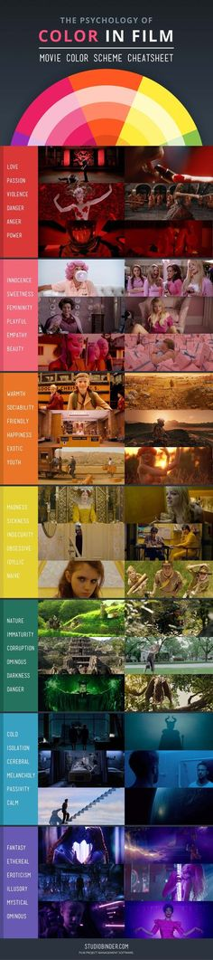 Psychology infographic & Advice Infographic: The Psychology Of Color In Film, A Color Scheme Cheat Sheet…. Image Description Infographic: The Psychology Psychological Effects Of Color, Movie Color Palette, Color In Film, Film Tips, Colors And Emotions, Affinity Photo, Film Studies, Film Inspiration, Film School