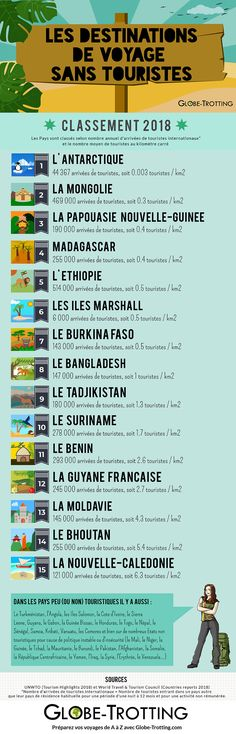 Les… Infographic: Ranking of the least tourist destinations in the world! The little touristic countries: original and unusual destination Africa Destinations, Travel Destinations, Travel Tips, Destination Voyage, Going On A Trip, Portugal Travel, Celebration Quotes, Travel Planner, Van Life