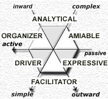 Personality Types  DRIVER  .  EXPRESSIVE  .  ANALYTICAL  .  FACILITATOR  .  ORGANIZER  .  AMIABLE