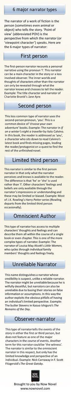 The 6 major narrator types: http://www.nownovel.com/blog/major-narrator-types/ #writingtips