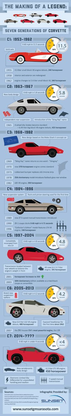 "The ""Sting Ray"" name was introduced with the second generation Corvette, the C2, which was produced from 1963-1967. It was changed to ""Stingray"" in 1969. See how Corvette has changed over time in this infographic from a car dealership in Sarasota."