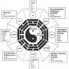 Feng Shui is one of the eight limbs of Chinese medicine…