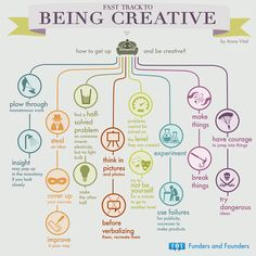 Fast Track To Being Creative, Becoming an Entrepreneur