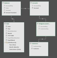 Many-to-many relationships in Power BI and Excel 2016 - SQLBI