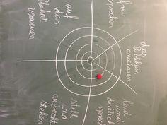 Zielscheibe Classroom Management, Teacher, School, Teaching Materials, Teaching Ideas, Diy Home Decor, Class Room, Professor