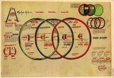 "Joachim of Fiore (c. 1135 - 1202) Used the Name ""IEUE"" [Yehweh] for the Tetragrammaton - Yehweh.Org"