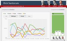 """Mitt Romney's victories in Michigan and Arizona have generated """"joy"""" and """"surprise"""" onTwitter.And so haveRick Santorum's losses, according to sentiment analysis by San Francisco-based Kanjoya."""