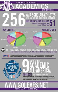 Goshen College student-athletes by the numbers Goshen College, Student Success, Sports Baseball, Track And Field, College Students, Sports Women, Athletes, Numbers, Infographic