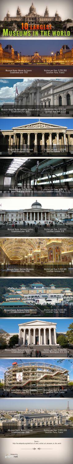 10 museos más grandes del mundo (Infografía)   uCollect Infografía