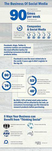 Business of Social Media Infographic - Interesting statistics regarding social media,