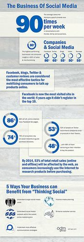 Business of Social Media Infographic - Interesting statistics regarding social media,