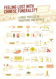 Chinese Funerals - Process Charts on Behance