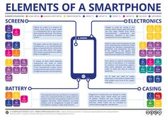 Smartphone: What are they made of?