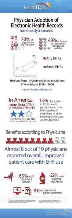 'Physician Adoption of Electronic Health Records' infographic