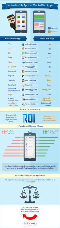 Native Mobile App vs. Mobile Web App