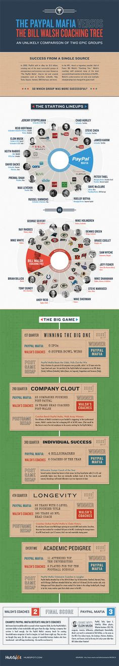 The Paypal Mafia vs. The Bill Walsh Coaching Tree