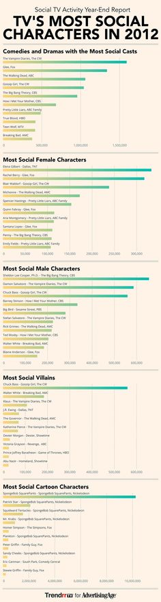 #SocialTV Scorecard: 2012's Most Buzzed-About TV Characters [INFOGRAPHIC] We Thought You Should Know: Homer Simpson Beats Peter Griffin | by TrendrrTV for AdvertisingAge