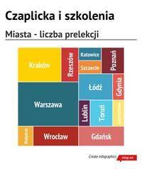 Infographic: Czaplicka i szkolenia -