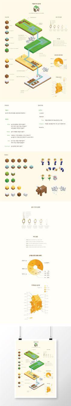 Rice farming information according to season // isometric, information design // Hongik Univ. Digital media design B499258 정대교