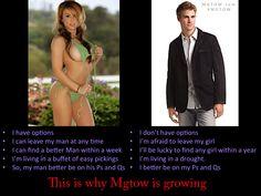 Why mgtow works.