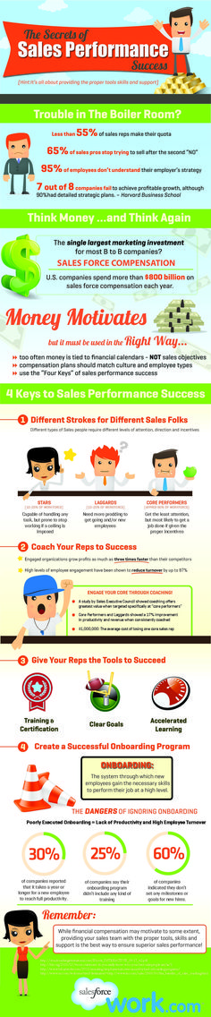Secrets of Sales Performance Success [Infographic] Sales And Marketing, Marketing Digital, Business Marketing, Insurance Marketing, Online Marketing, Starting A Business, Business Planning, Business Tips, Successful Business