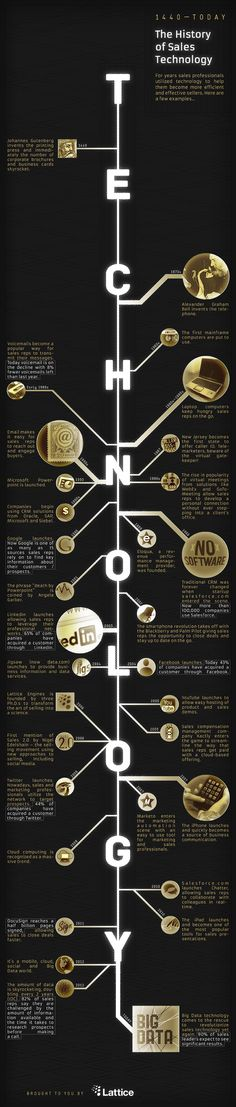 The history of #sales #technology, huge #infographic by Lattice on blog hosting.ber-art.nl, visible here : http://qr.cx/rvFY - #CRM
