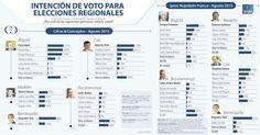 Ficha técnica, clave en la polémica de encuestas que miden el pulso a las elecciones