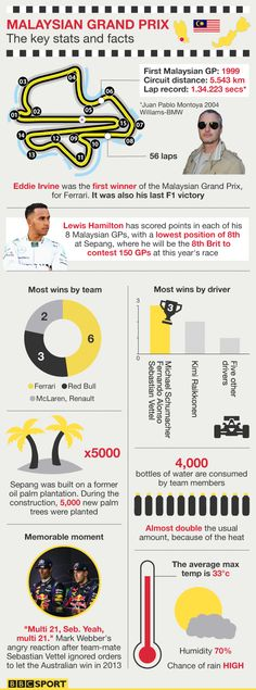 ♠ Malaysian Grand Prix - all you need to know #F1 #Infographic #Data