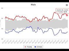 SR1233 – Trump Leads Clinton by a Bigger Margin than Obama Beat Romney
