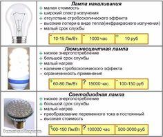 КАКУЮ ЛАМПОЧКУ ВЫБРАТЬ ДЛЯ ДОМА  На сегодняшний день для домашнего освещения наиболее популярными остаются 4 вида ламп: накаливания, галогенная, энергосберегающая, светодиодная.  Лампа накаливания, к которой мы так сильно привыкли, уступает свои позиции всё быстрее и быстрее. Причина этому низкий коэффициент полезного действия такой лампы: 80% выделяемой энергии тратится на нагревание и только 20% на освещение помещения. Из-за высоких температурных режимов портятся патроны, плафоны, коптятся…