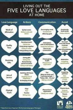 Living out love languages. Great chart to help us remember to love the way our family feels love.