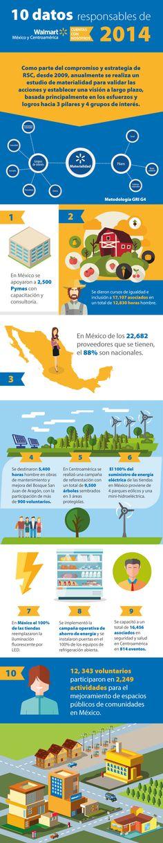 Walmart de México y Centroamérica expuso su Informe Financiero de Responsabilidad Corporativa 2014, con metodología GRI G4, de una manera muy particular. http://www.expoknews.com/10-datos-responsables-de-walmart-de-mexico-y-centroamerica/